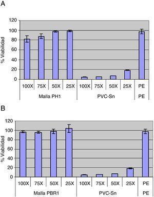 Viabilidad celular del extracto obtenido a partir de la malla PH (A) y PBR (B).