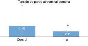 Comparación de la tensión de pared abdominal derecha, p<0.001.