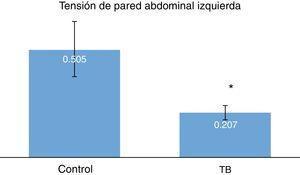 Comparación de la tensión de pared abdominal izquierda, p=0.001.