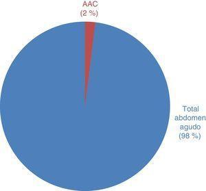 Total de abdómenes agudos y AAC (2006-2014).