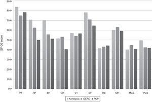 Results of the SF-36 Health Survey in patients with NCCP. The mean score for each of the 8 items and 2 subscales of the SF-36 questionnaire in patients with NCCP secondary to achalasia, GERD, and FCP are shown. High values reflect a perception of good health. The difference in means between groups was assessed by the Kruskal-Wallis test. BP: Bodily pain; FCP: Functional chest pain; GERD: Gastroesophageal reflux disease; GH: General health; MCS: Mental component summary; MH: Mental health; NCCP: Non-cardiac chest pain; PCS: Physical component summary; PF: Physical functioning; RE: Role limitations due to emotional problems; RP: Role limitations due to physical health problems; SF: Social functioning; VT: Vitality.