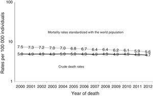 Mortality from gastric cancer in Mexico, 2000-2012. Crude death rate per 100,000 individuals. Age-adjusted rate by direct method, standardized with the world population per 100,000 individuals. Source: Analysis by author from data taken from: The Secretariat of Health, Health in numbers,6 The National Population Council,10 and Ahmad et al.,9.