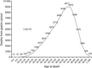 Mortality from gastric cancer by age. Mexico, 2000-2012. Source: Analysis by author from data taken from the deceased patient database of the National Health Information System, 1998-20126.