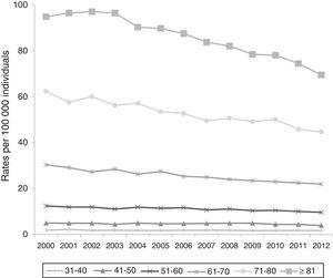 Mortality trends from gastric cancer by age group. Mexico, 2000-2012. Mortality rate per 100,000 individuals. Source: The Secretariat of Health, Health in numbers6 and the National Population Council10.