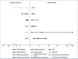 Odds ratios and risk factors associated with morbidity.