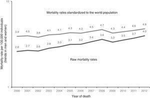 Mortality from colorectal cancer in Mexico, 2000-2012. Raw mortality rate per 100,000 inhabitants. Direct age-adjusted rate per 100,000 inhabitants standardized to the world population. Raw mortality rates (trends in men and women). Standardized mortality rates (trends in men and women).