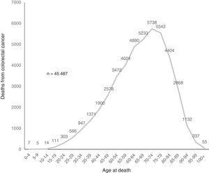 Mortality from colorectal cancer by age group. Mexico, 2000-2012.