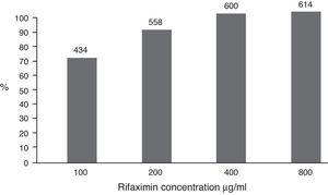 Overall susceptibility of the 614 bacteria at rifaximin concentrations of 100, 200, 400, and 800μg/ml in accumulated form was 69.1, 90.8, 98.9, and 100%, respectively. The bacteria that were not susceptible to 100μg/ml were tested at successively higher concentrations. The number of bacteria is shown at the top of the columns.