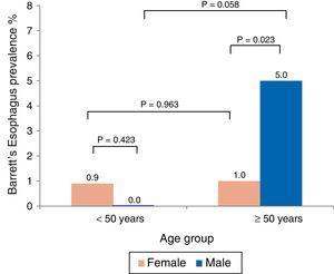 Distribution by age and sex in Barrett's esophagus.
