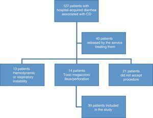 Patient selection flowgram.