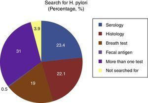 Helicobacter pylori diagnostic studies used with the greatest frequency.