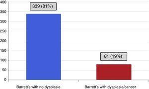 Patients with Barrett's esophagus with no dysplasia and Barrett's esophagus with dysplasia/cancer.