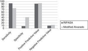 Sensitivity, specificity, positive predictive value, and negative predictive value results for the modified Alvarado and the RIPASA scoring systems.