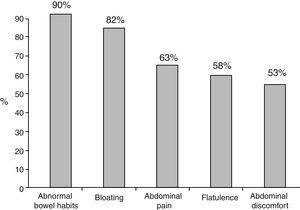 Frequency of bowel symptoms reported by the patients under treatment with a PPI. The frequency of symptoms reported by 1,708 patients is shown.