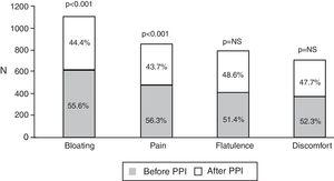 Frequency of bowel symptoms according to their appearance before or after treatment commencement with a PPI. All abdominal symptoms presented more frequently before PPI use, but only bloating and abdominal pain reached statistical significance.