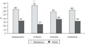 Patient satisfaction with response to treatments indicated for bowel symptoms associated with PPIs. Satisfactory response was more frequent with antibiotics, compared with the other treatments. (* p < 0.0001 vs the other treatments).