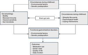 Pathophysiology of FGIDs.