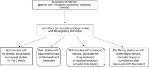 Evaluation for establishing the absence and/or presence of fibrosis in patients with suspected NAFLD.