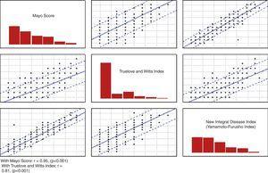 Distribution plots and correlation matrix of the Novel Integral Disease Index (Yamamoto-Furusho), Mayo score, and Truelove and Witts index.