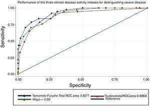 Performance of the three clinical disease activity indexes for distinguishing severe disease.