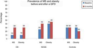 Prevalence of metabolic syndrome and obesity before and after 6 months of a gluten-free diet.