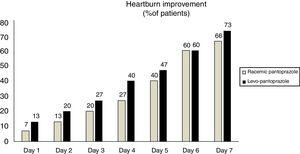The effect on heartburn within the first 7 days of treatment with 20mg of levo-pantoprazole or 40mg of racemic pantoprazole.