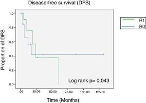 Disease-free survival Kaplan-Meier curve according to surgical margin status. The green line corresponds to microscopically positive margins and the blue line corresponds to negative surgical margins.