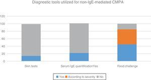 Diagnostic tools utilized for non-IgE-mediated cow's milk protein allergy (CMPA) by the Latin American and Spanish pediatric gastroenterologists surveyed.