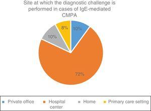Site at which the diagnostic challenge is performed in cases of IgE-mediated cow's milk protein allergy (CMPA) utilized by the Latin American and Spanish pediatric gastroenterologists surveyed.
