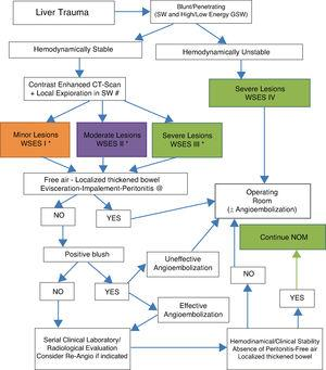 Diagnostic and therapeutic algorithm of liver trauma injuries (with permission of the WSES).5