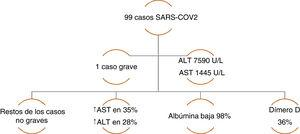 Case series of COVID-19 patients with altered liver chemistry. Data taken from: Chen, et al.16