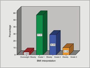 BMI percentages of the patients included in the intragastric balloon protocol.