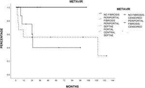 Survival estimated by the Kaplan-Meier method, according to the METAVIR histopathologic score. Patients with less fibrosis had better survival, albeit with no statistical significance (p = 0.5, log-rank).