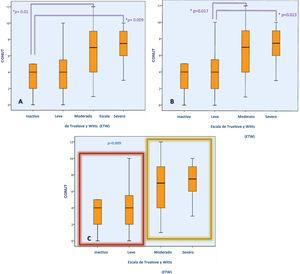 Association between the CONUT score and UC severity determined through the TWS. Figures (A) and (B) show the difference in the CONUT score (risk of malnutrition) between UC patients, according to disease severity. Figure (C) shows the difference in the CONUT score between UC patients with inactive or mild disease vs. moderate-to-severe disease.