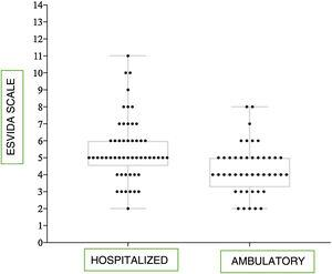EsVida scale scores for hospitalized children (n=53) and those receiving ambulatory care management (n=44), Mann–Whitney U test (p<0.001).