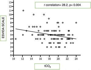 Correlation between the tCO2 (mmol/mEq) levels and the EsVida scale score in 97 patients.