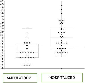 Modified EsVida scale score for hospitalized children and those receiving ambulatory care management.