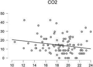 Correlation between tCO2 (mmol/mEq) levels and the new EsVida scale score. Correlation: r=0.21 (95% CI: −0.4 to 0.01).