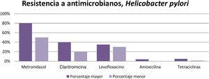 Levels of antimicrobial resistance of Helicobacter pylori.