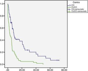 Survival rate in months of the patients with HCC at the HC and UCAC. Patients from the HC had a statistically significant higher survival rate than the patients from the UCAC (log-rank test, p=0.000). HC: Hepatology Center; HCC: hepatocellular carcinoma; UCAC: University Center Against Cancer.