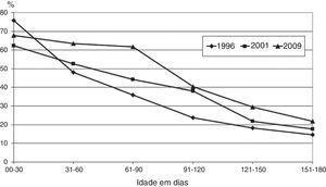 Prevalência do aleitamento materno exclusivo em crianças menores de seis meses em Feira de Santana em 1996, 2001 e 2009.