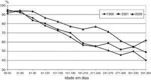 Prevalência do aleitamento materno em crianças menores de um ano em Feira de Santana em 1996, 2001 e 2009.