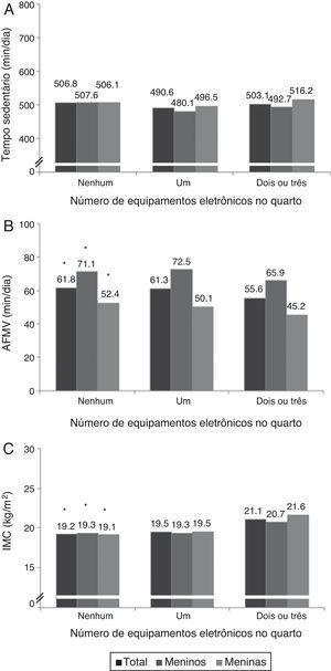 Média do tempo sedentário (A), AFMV (B) e IMC (C) de acordo com o número de equipamentos eletrônicos no quarto das crianças. Análise de variância com um fator seguida pelo método de Bonferroni (p < 0,05). AFMV, atividade física de moderada a vigorosa&#59; IMC, índice de massa corporal. * Diferença entre nenhum e dois ou três equipamentos eletrônicos. n=77 (nenhum equipamento eletrônico)&#59; n=111 (um equipamento eletrônico)&#59; n=253 (dois ou três equipamentos eletrônicos).