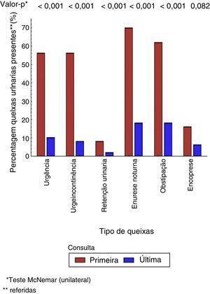 Comparação de sintomas miccionais, manifestações associadas e comorbidades entre o primeiro (T1) e último atendimento (T2) de coorte de crianças com incontinência urinária acompanhadas em serviço terciário ‐ teste de McNemar.