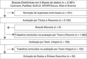 Fluxograma das fases da revisão sistemática.