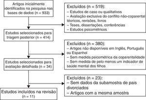 Fluxograma do processo de seleção dos estudos empíricos.