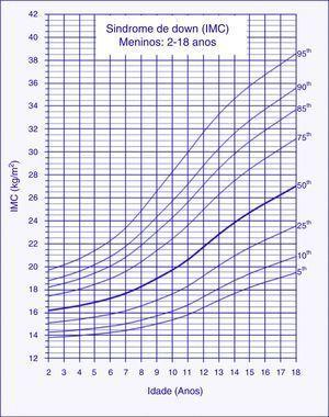 Curvas de índice de massa corporal (IMC) para crianças e adolescentes com síndrome de Down do sexo masculino entre 2 e 18 anos.