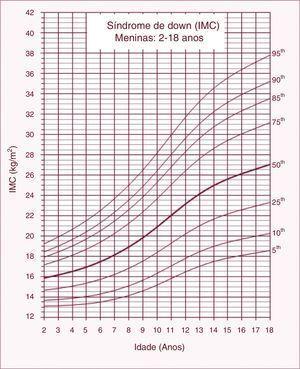 Curvas de índice de massa corporal (IMC) para crianças e adolescentes com síndrome de Down do sexo feminino entre 2 e 18 anos.