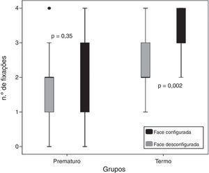 Apresentação do número de fixações pelos estímulos de face configurada e desconfigurada nos dois grupos de recém‐nascidos: Prematuro e Termo.