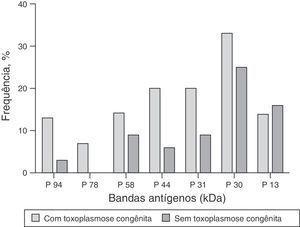 Distribuição das proteínas de Toxoplasma gondii mais frequentes reconhecidas por anticorpos IgG no soro de crianças com toxoplasmose congênita e crianças sem a doença, de acordo com seu peso molecular (kDa) (p > 0,05 para todas as proteínas reconhecidas).